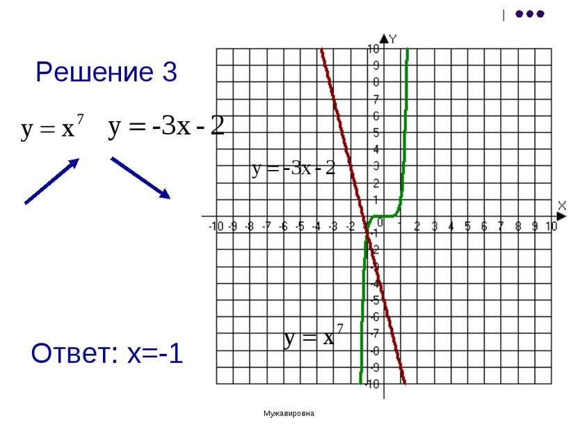Учитель математики Мурзабаева Фарида Мужавировна Решение 3 Ответ: х=-1 Учител...
