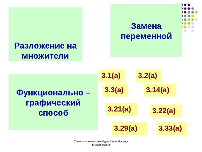 Учитель математики Мурзабаева Фарида Мужавировна Разложение на множители Заме...