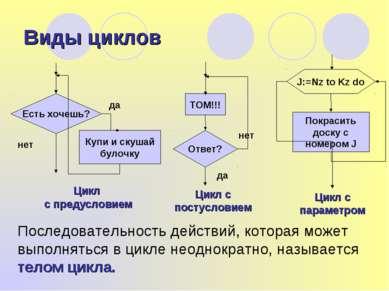 Виды циклов Цикл с предусловием Последовательность действий, которая может вы...