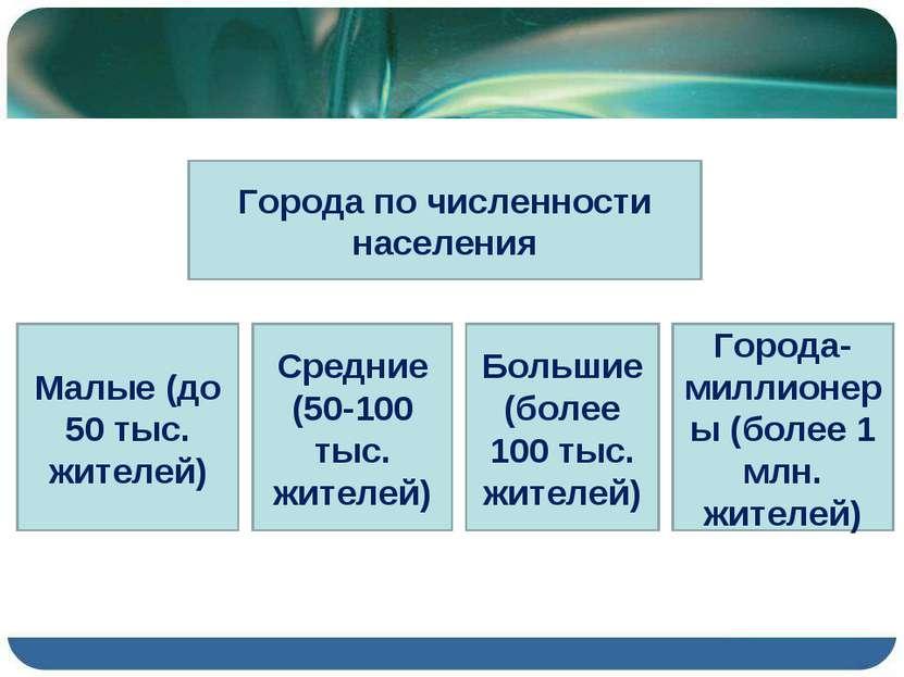 Города по численности населения Малые (до 50 тыс. жителей) Средние (50-100 ты...