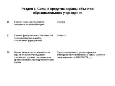 Раздел 6. Силы и средства охраны объектов образовательного учреждения 16 Нали...