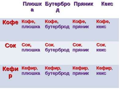 Плюшка Бутерброд Пряник Кекс Кофе Кофе, плюшка Кофе, бутерброд Кофе, пряник К...