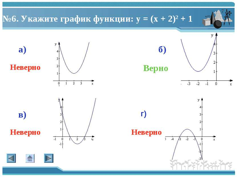 №6. Укажите график функции: у = (х + 2)2 + 1 а) г) в) б) Верно Неверно Неверн...