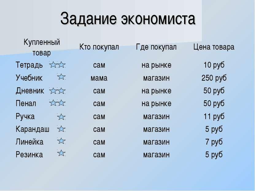 Задание экономиста Купленный товар Кто покупал Где покупал Цена товара Тетрад...