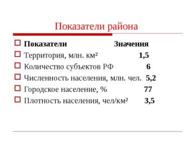 Показатели района Показатели Значения Территория, млн. км² 1,5 Количество суб...