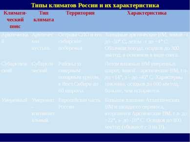 Типы климатов России и их характеристика Климати- ческийпояс Тип климата Терр...