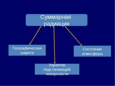 Суммарная радиация Географическая широта Характер подстилающей поверхности Со...