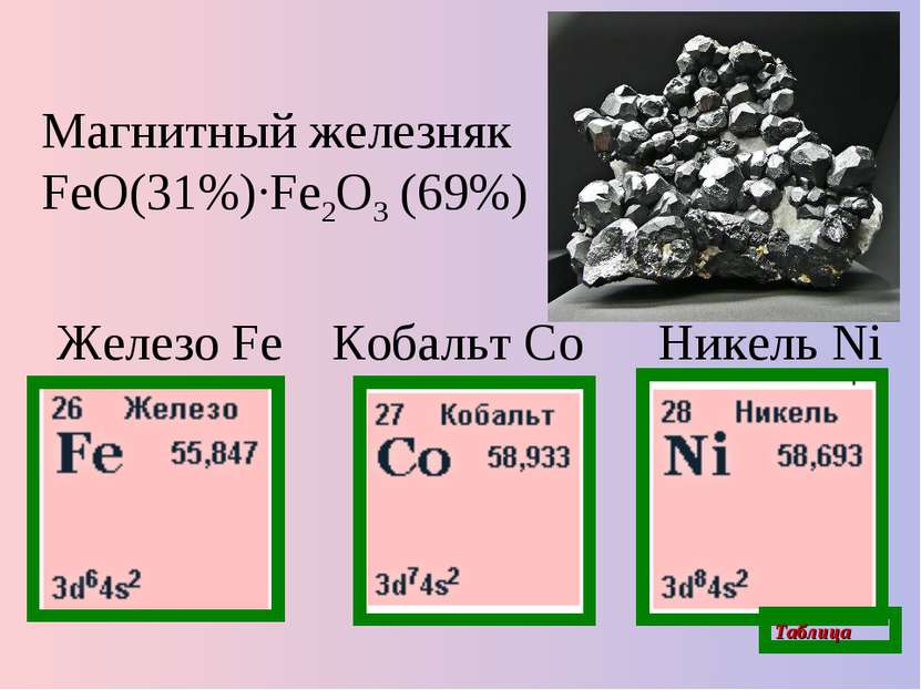 Кобальт Co Магнитный железняк FeO(31%)·Fe2O3 (69%) Железо Fe Никель Ni Таблица