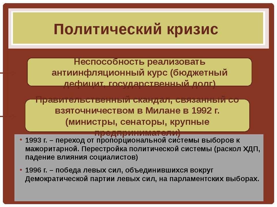 Политический кризис 1993 г. – переход от пропорциональной системы выборов к м...