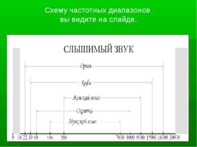 Схему частотных диапазонов вы видите на слайде.