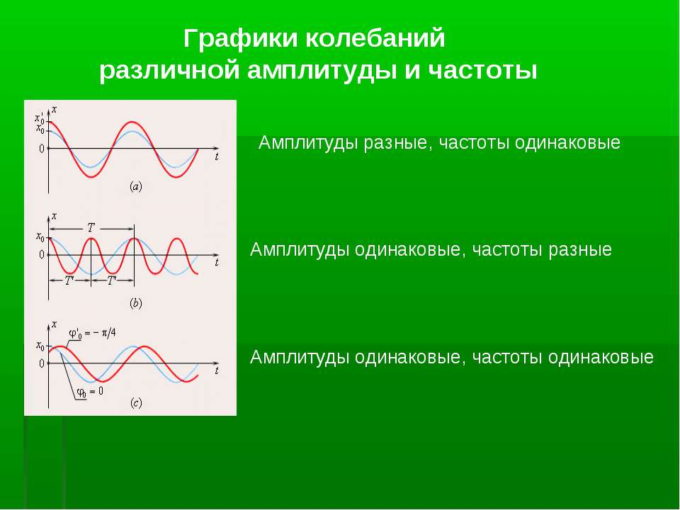 Амплитуды разные, частоты одинаковые Амплитуды одинаковые, частоты разные Амп...