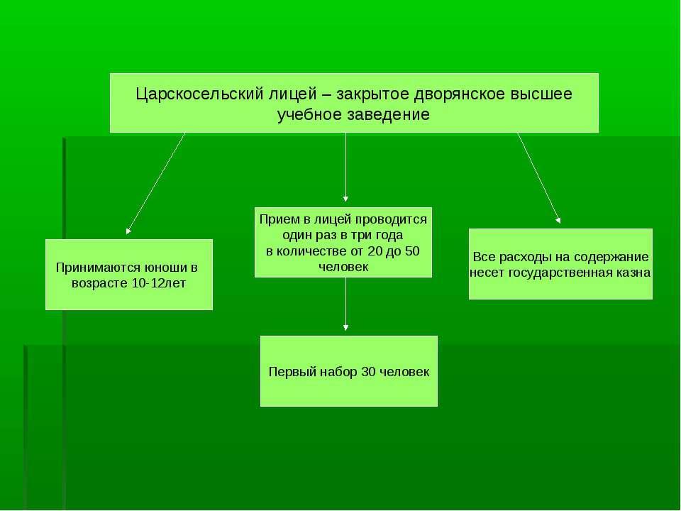 Царскосельский лицей – закрытое дворянское высшее учебное заведение Принимают...