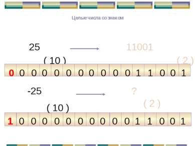 Целые числа со знаком ( 10 ) 11001 ( 2 ) 25 -25 ? ( 2 ) ( 10 ) 1 0 1 1 0 0 0 ...