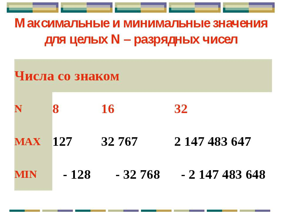 Алгоритм представления в компьютере целых положительных чисел: k = 16 разрядо...