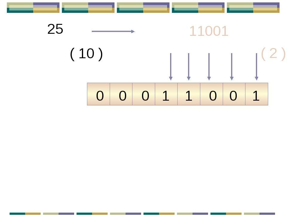 25 ( 10 ) 11001 ( 2 ) 1 0 0 0 1 1 0 0