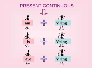 PRESENT CONTINUOUS am is are V+ing V+ing V+ing