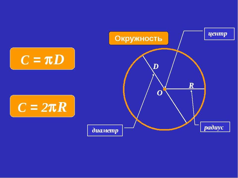 диаметр Окружность Колесо центр R D O радиус C = D C = 2 R