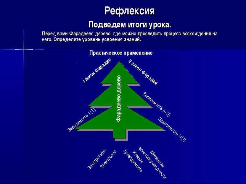 Рефлексия Подведем итоги урока. Перед вами Фарадеево дерево, где можно просле...