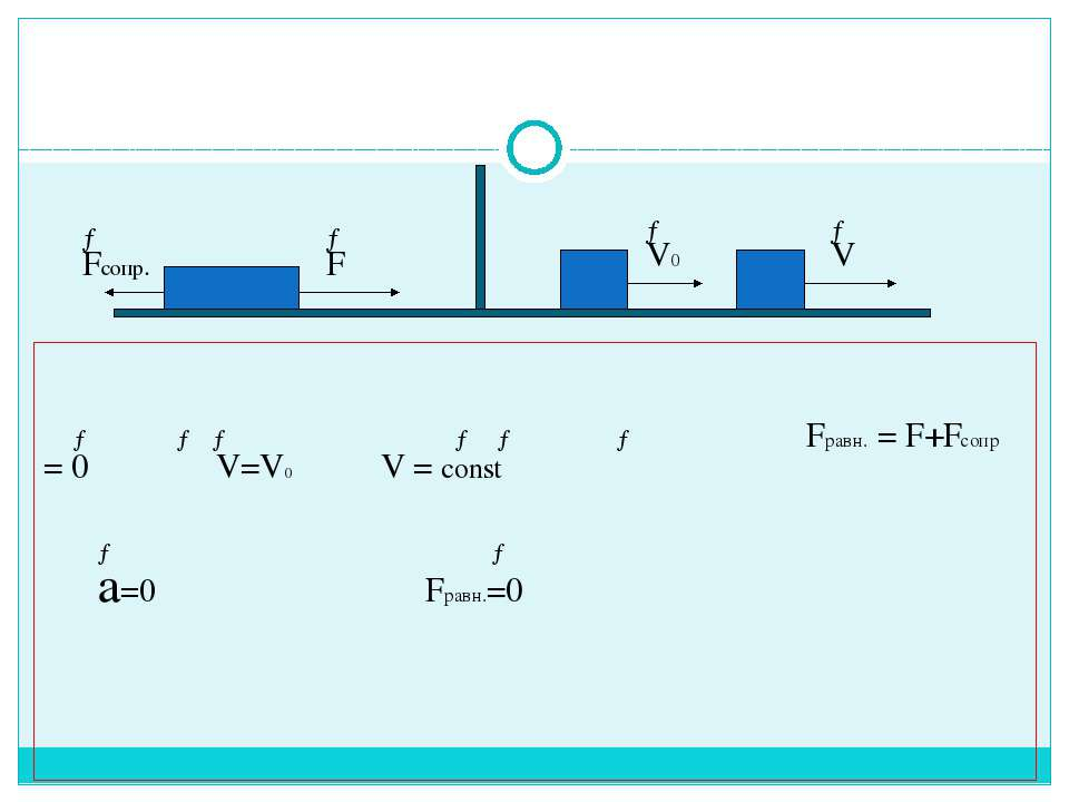 → → → → → → Fравн. = F+Fсопр = 0 V=V0 V = const → → a=0 Fравн.=0 → Fсопр. → F...