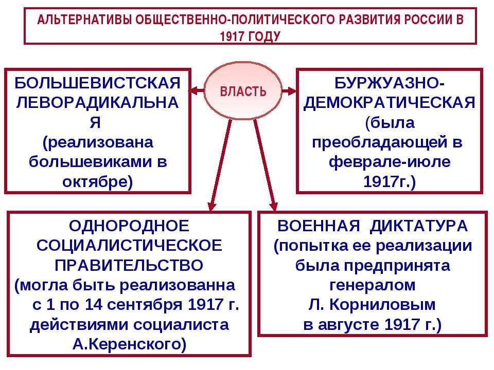 АЛЬТЕРНАТИВЫ ОБЩЕСТВЕННО-ПОЛИТИЧЕСКОГО РАЗВИТИЯ РОССИИ В 1917 ГОДУ БОЛЬШЕВИСТ...