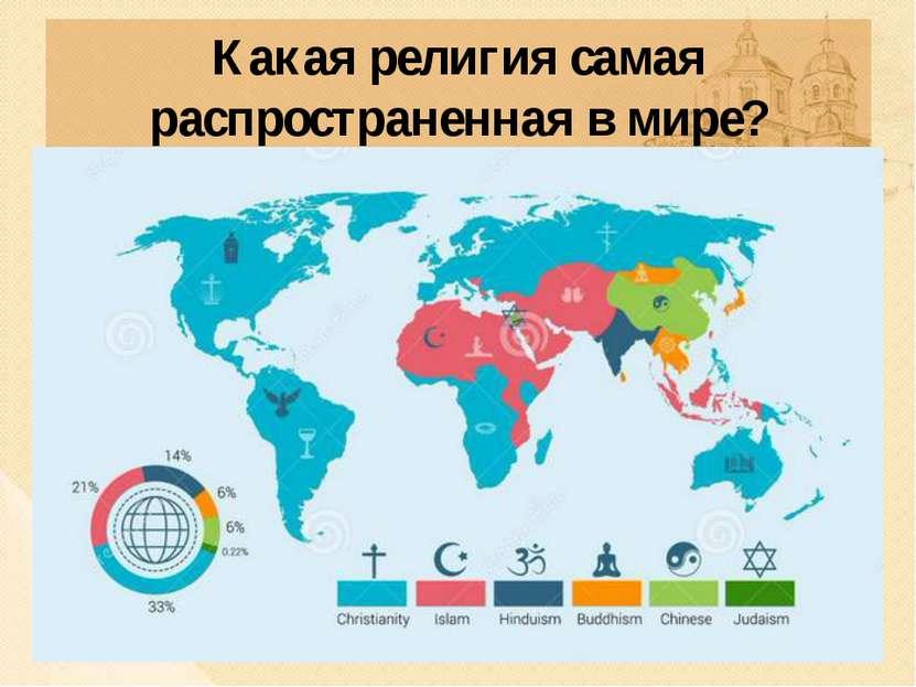 Какая религия самая распространенная в мире?