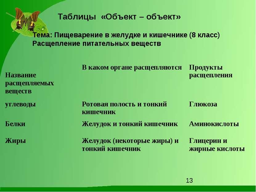 Тема: Пищеварение в желудке и кишечнике (8 класс) Расщепление питательных вещ...