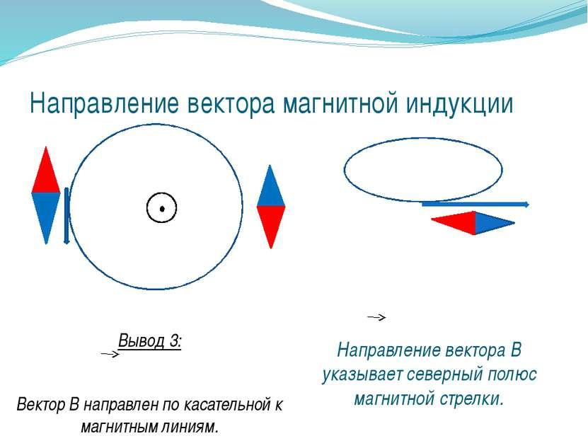 Направление вектора магнитной индукции Вывод 3: Вектор В направлен по касател...