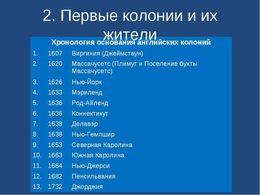 2. Первые колонии и их жители Хронология основания английских колоний 1. 1607...