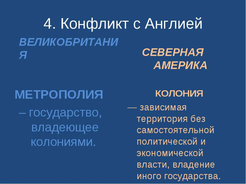 4. Конфликт с Англией ВЕЛИКОБРИТАНИЯ МЕТРОПОЛИЯ – государство, владеющее коло...