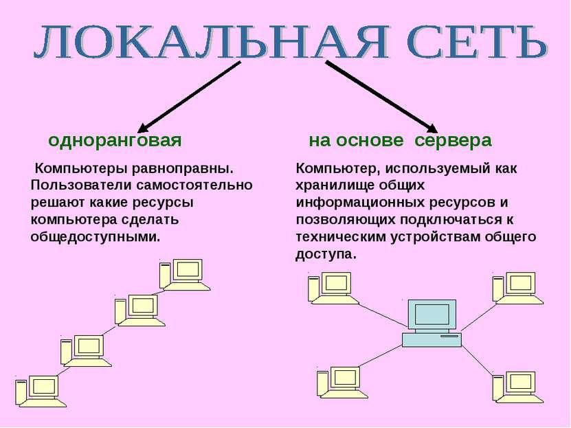 одноранговая на основе сервера Компьютеры равноправны. Пользователи самостоят...