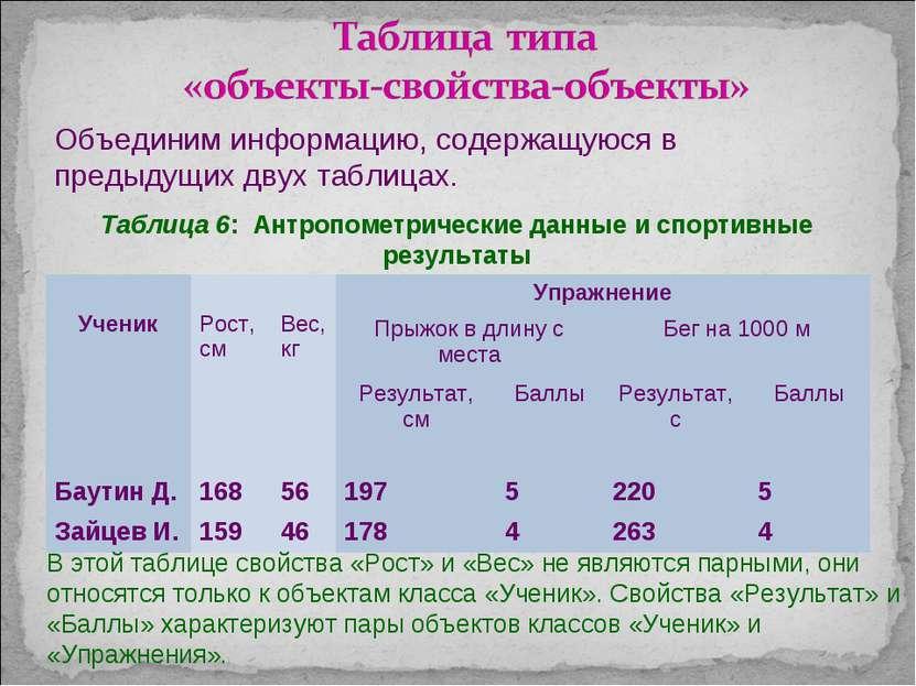 Объединим информацию, содержащуюся в предыдущих двух таблицах. Таблица 6: Ант...