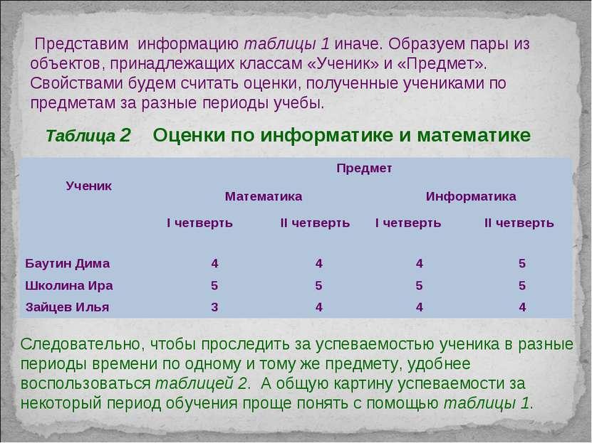 Таблица 2 Оценки по информатике и математике Следовательно, чтобы проследить ...