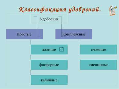Классификация удобрений.