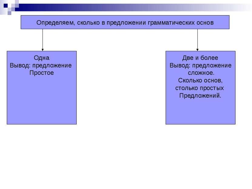 Определяем, сколько в предложении грамматических основ Одна Вывод: предложени...
