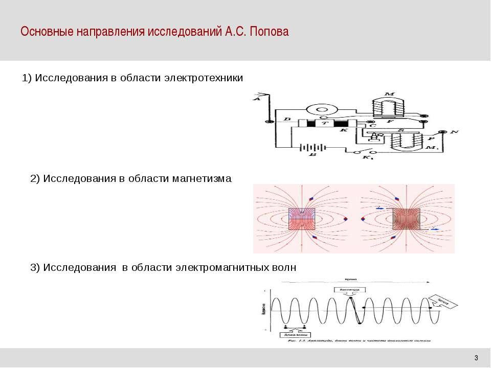 Основные направления исследований А.С. Попова 3 2) Исследования в области маг...