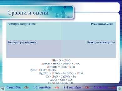 Сравни и оцени 2H2 + O2 = 2H2O 3NaOH + H3PO4 = Na3PO4 + 3H2O 2Fe(OH)3 = Fe2O3...