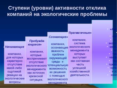 Ступени (уровни) активности отклика компаний на экологические проблемы «Актив...