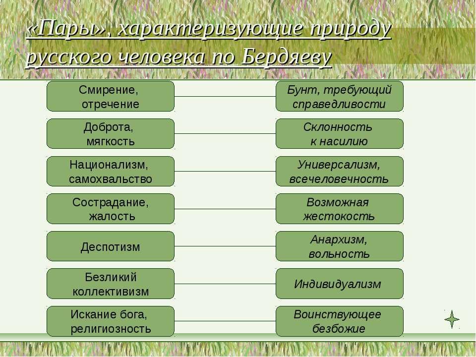 «Пары», характеризующие природу русского человека по Бердяеву Смирение, отреч...