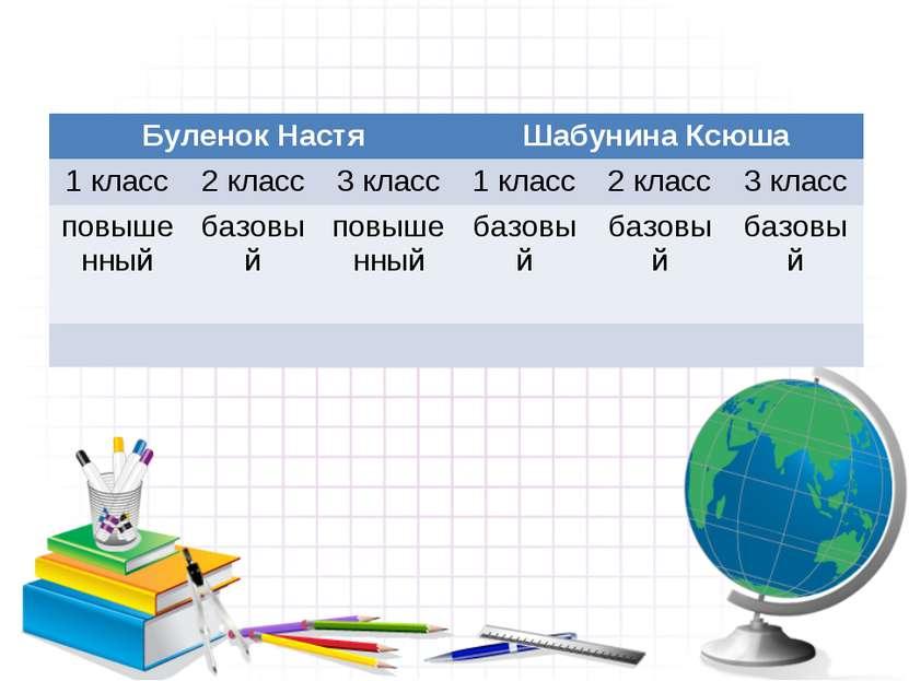 Буленок Настя Шабунина Ксюша 1 класс 2 класс 3 класс 1 класс 2 класс 3 класс ...