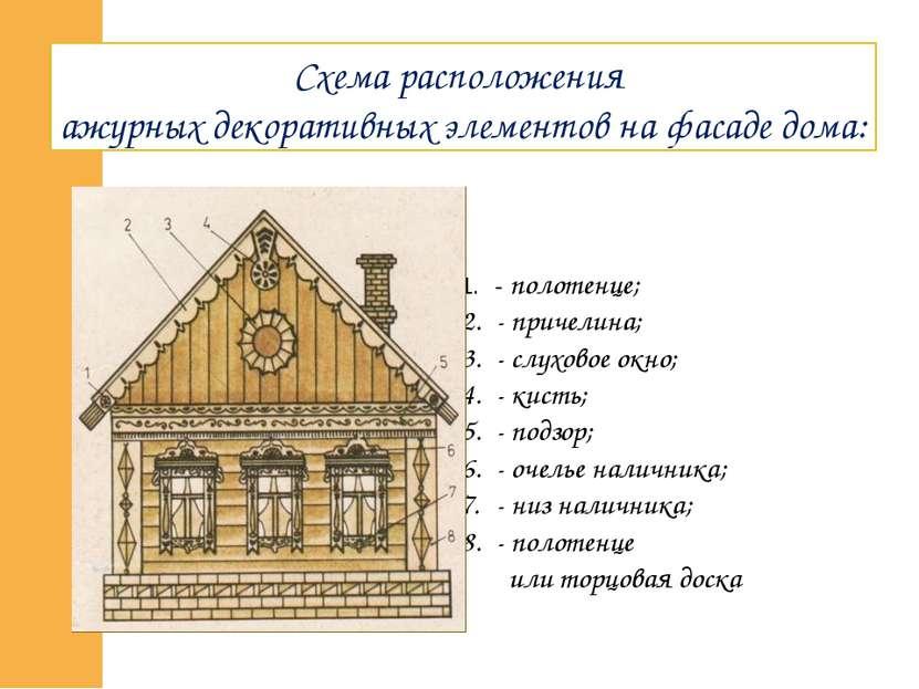 Схема расположения ажурных декоративных элементов на фасаде дома: - полотенце...