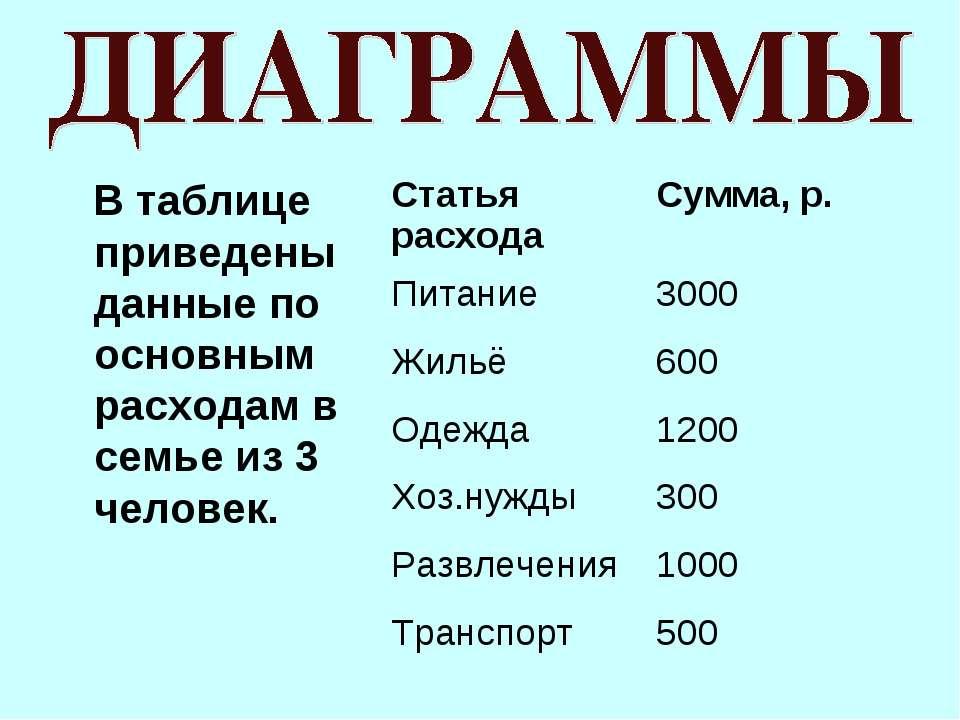 В таблице приведены данные по основным расходам в семье из 3 человек. Статья ...