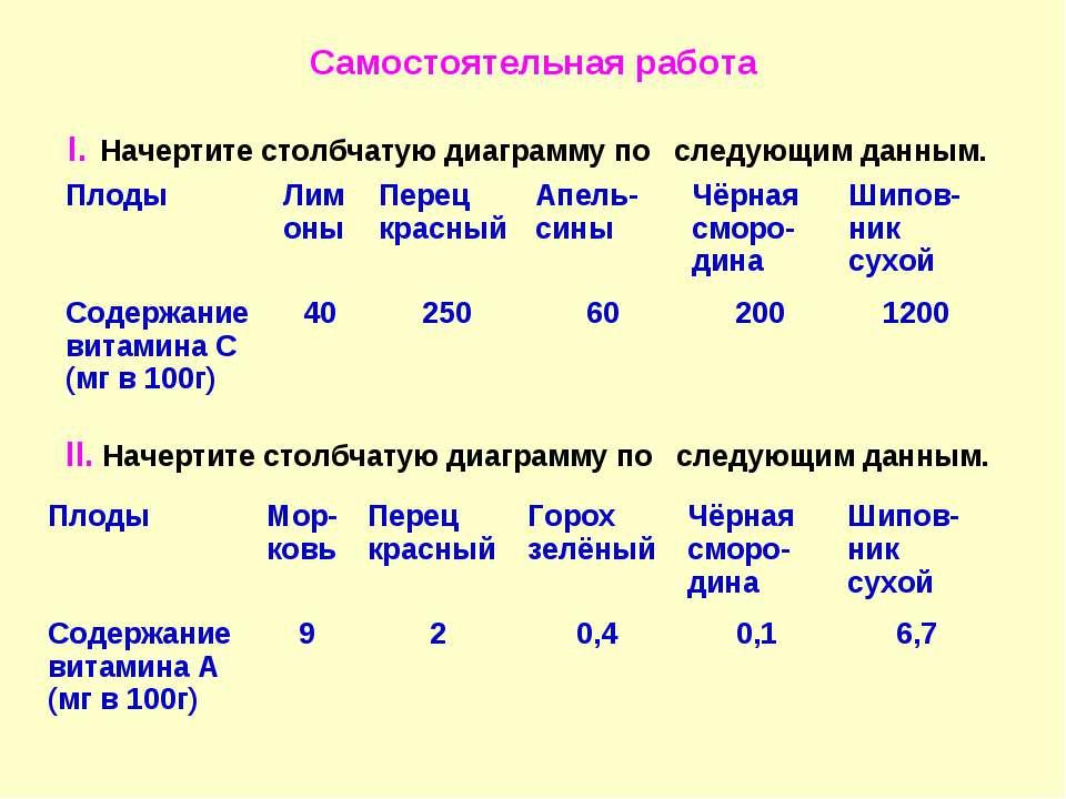 Самостоятельная работа I. Начертите столбчатую диаграмму по следующим данным....