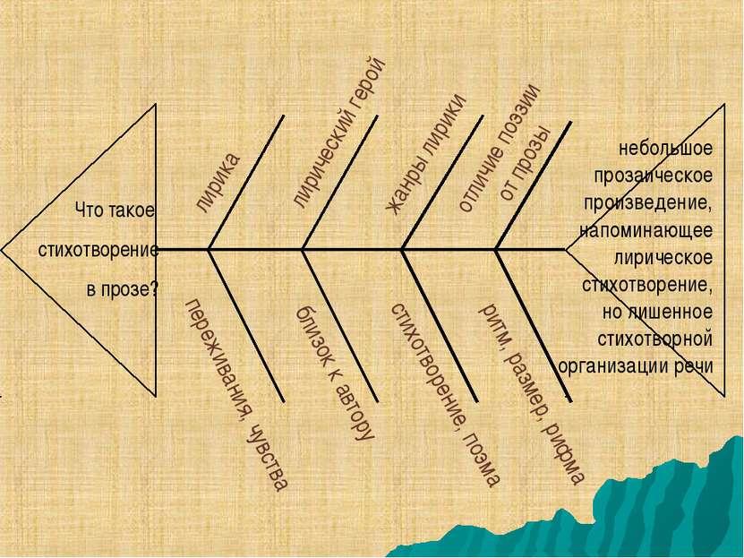 Что такое стихотворение в прозе? лирика отличие поэзии от прозы лирический ге...
