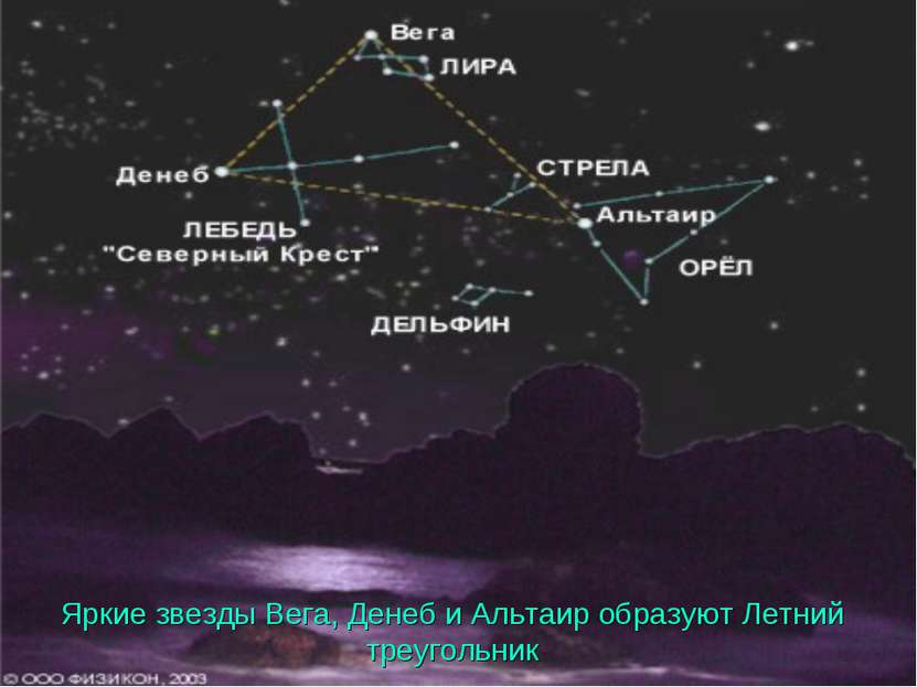 Яркие звезды Вега, Денеб и Альтаир образуют Летний треугольник