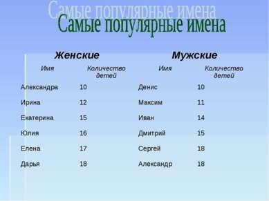 Женские Мужские Имя Количество детей Имя Количество детей Александра 10 Денис...