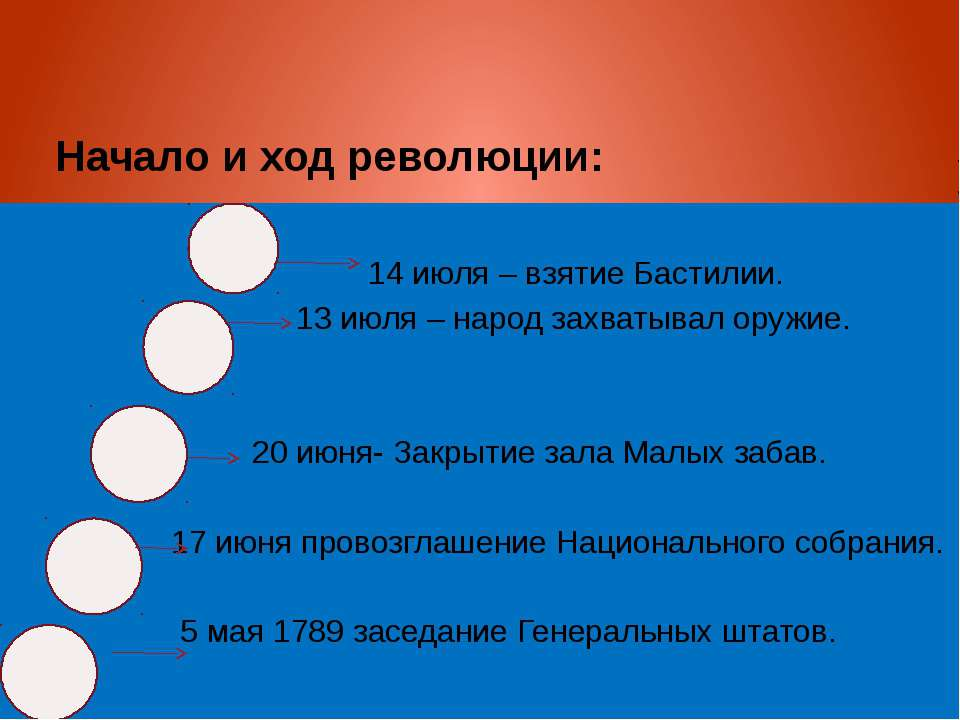 Начало и ход революции: 14 июля – взятие Бастилии. 13 июля – народ захватывал...