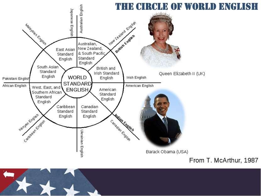 From T. McArthur, 1987 Queen Elizabeth II (UK) Barack Obama (USA)