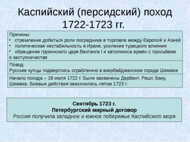 Каспийский (персидский) поход 1722-1723 гг. Причины: стремление добиться роли...