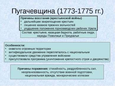 Пугачевщина (1773-1775 гг.) Причины восстания (крестьянской войны) дальнейшее...