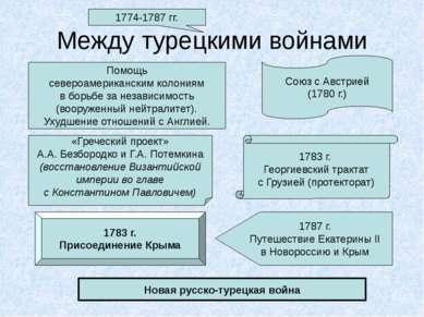 Между турецкими войнами 1783 г. Георгиевский трактат с Грузией (протекторат) ...